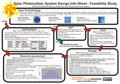 Solar Photovoltaic System Design Info Sheet